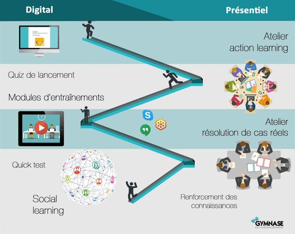 le coaching digital en complément du présentiel